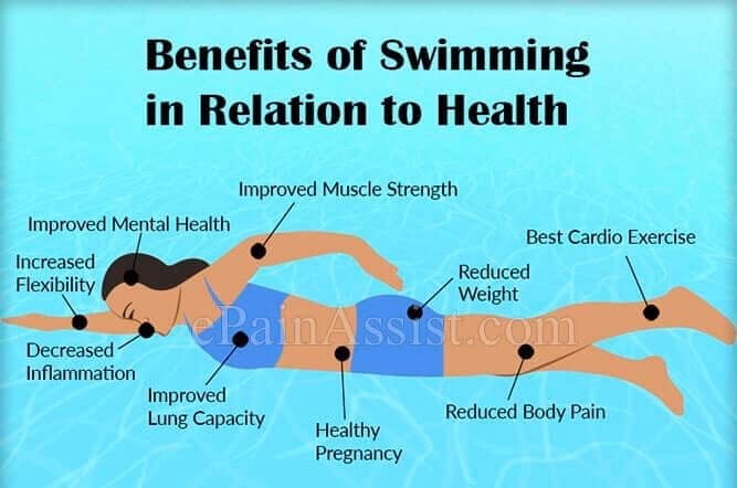 health benefits of swimming once a week