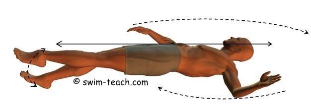 Basic backstroke swimming technique for beginners
