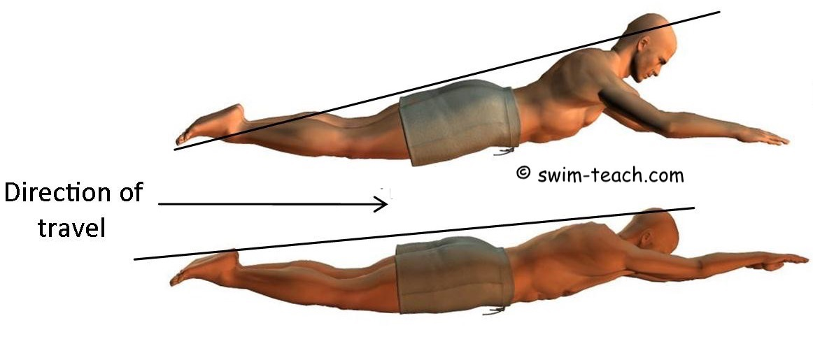 Basic breaststroke body position for beginners