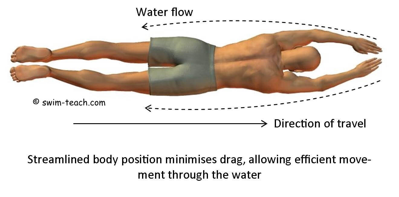Front crawl body position showing a streamlined shape through the water